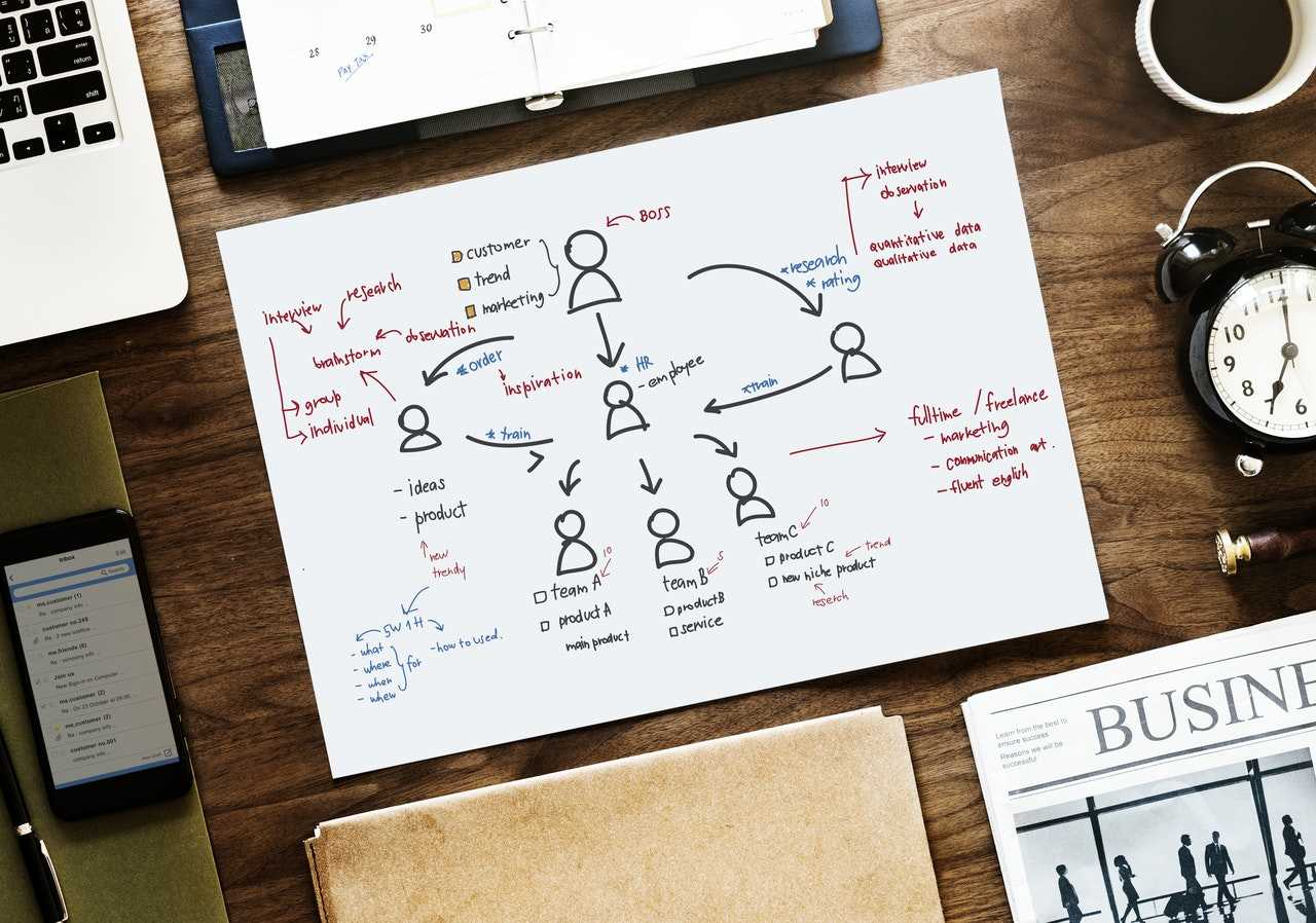 Planeamento de processos